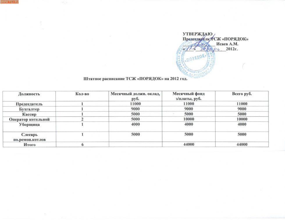 штатное расписание газовой котельной