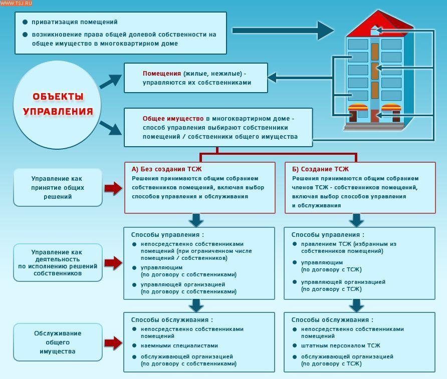 Схема управление